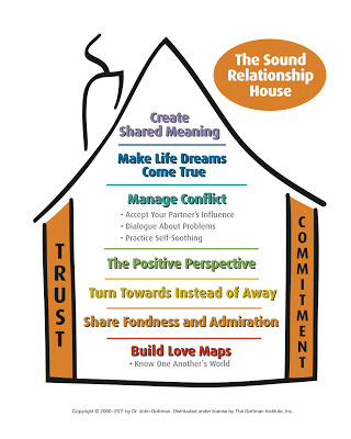 Gottman Sound Relationship House with copyright at the bottom